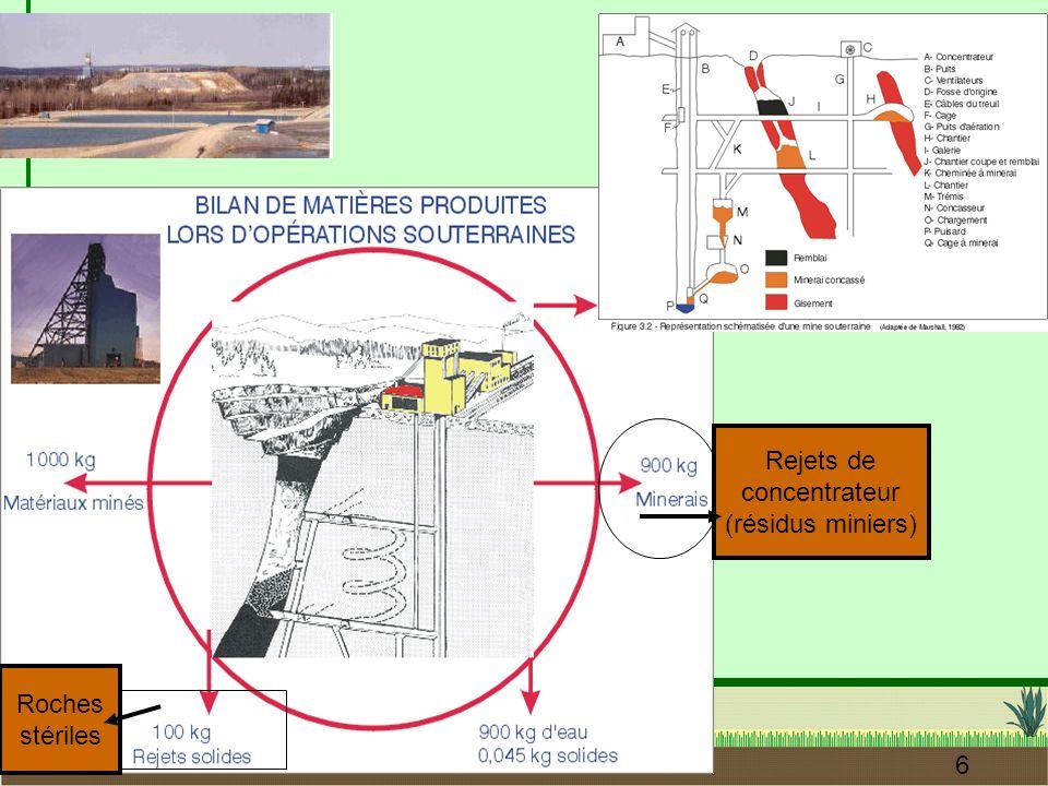 Rejets de concentrateur (résidus miniers) Roches stériles
