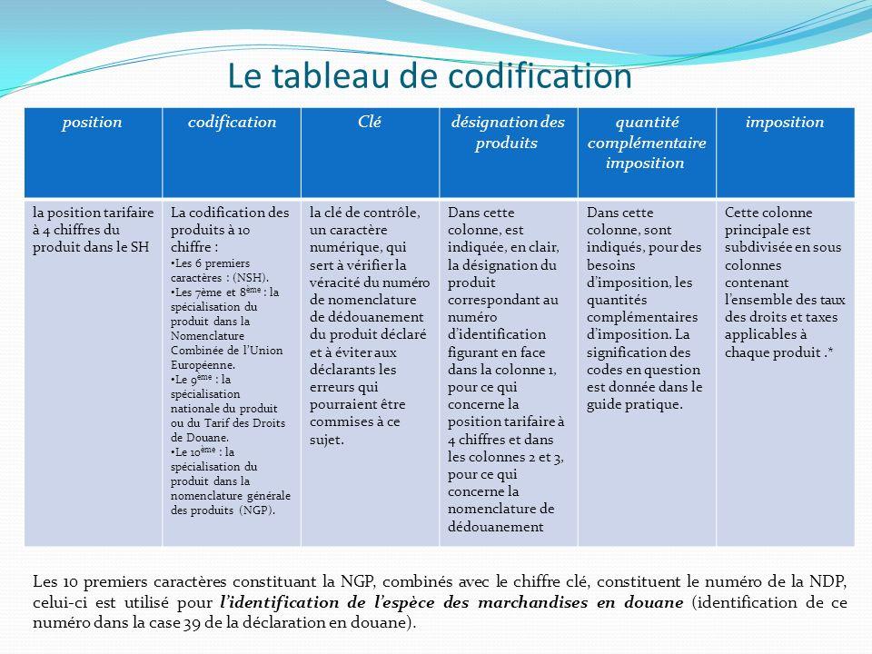 Le tableau de codification