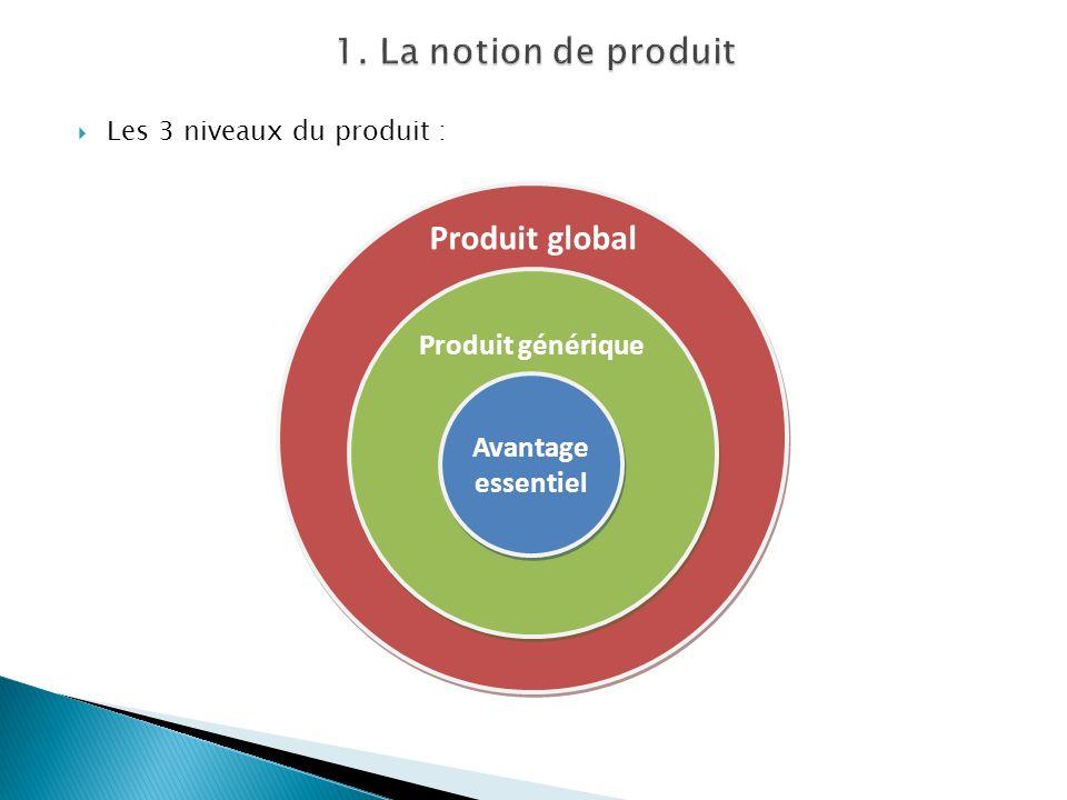 1. La notion de produit Produit global Produit générique