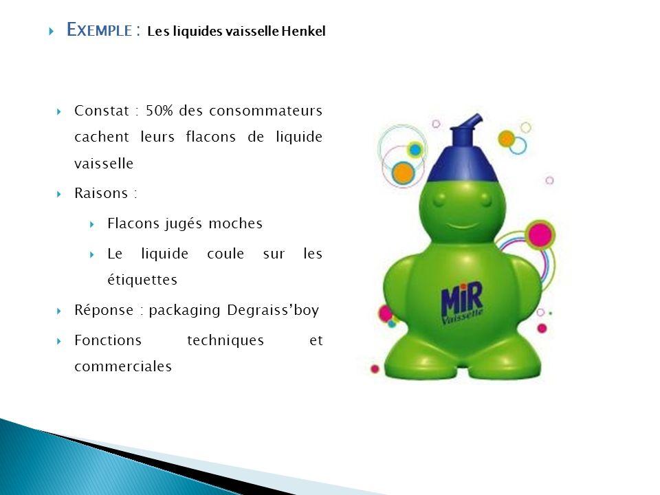 Exemple : Les liquides vaisselle Henkel