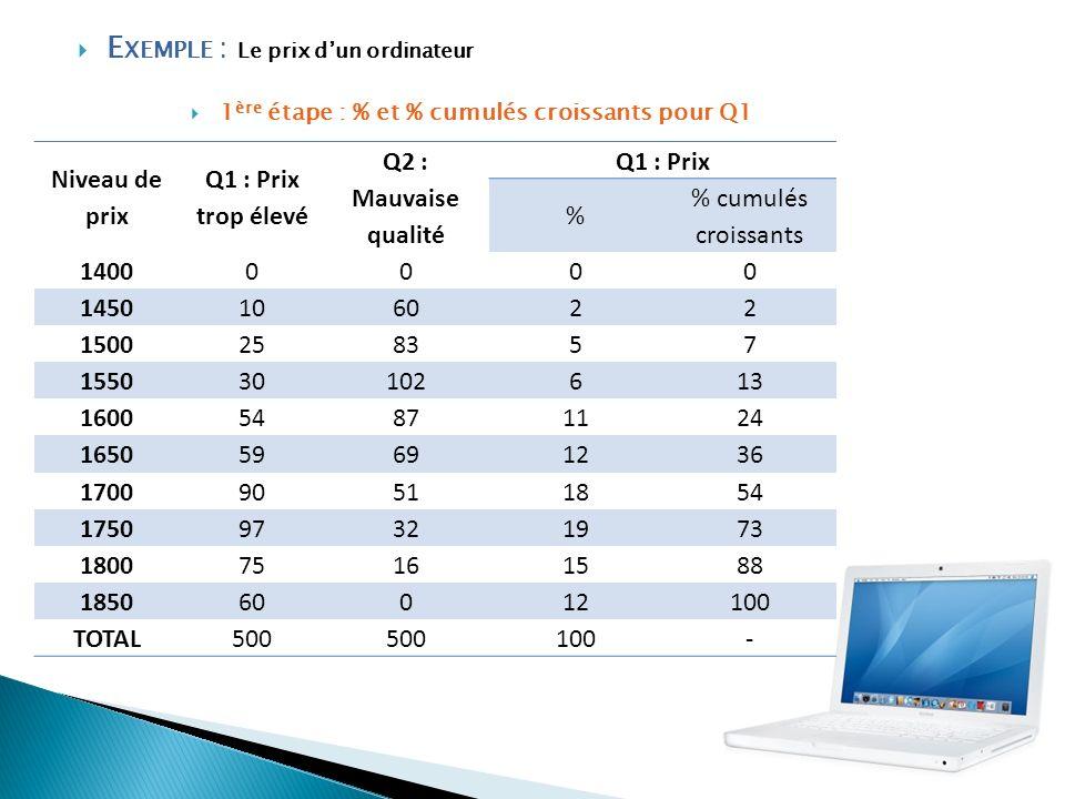 Exemple : Le prix d'un ordinateur