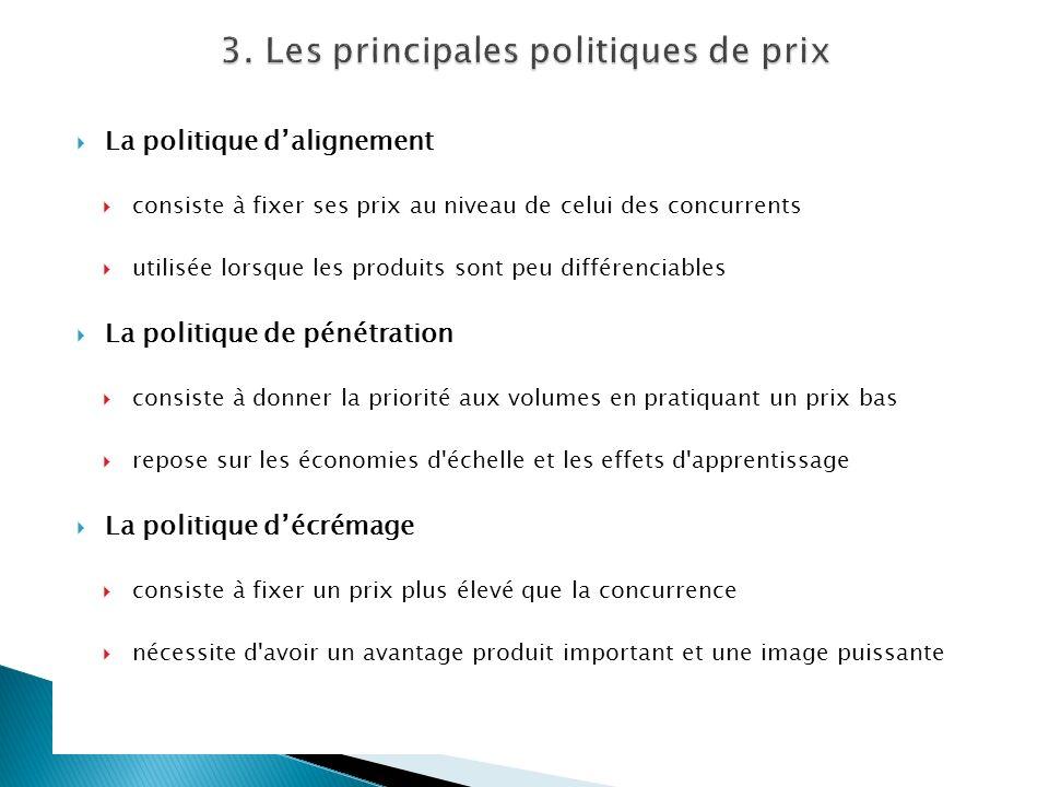 3. Les principales politiques de prix