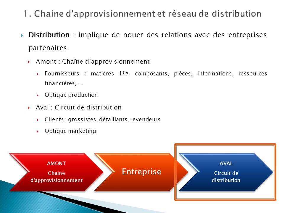 1. Chaine d approvisionnement et réseau de distribution