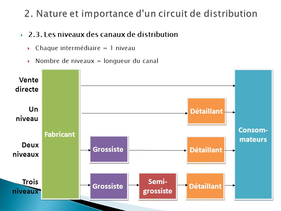 2. Nature et importance d un circuit de distribution