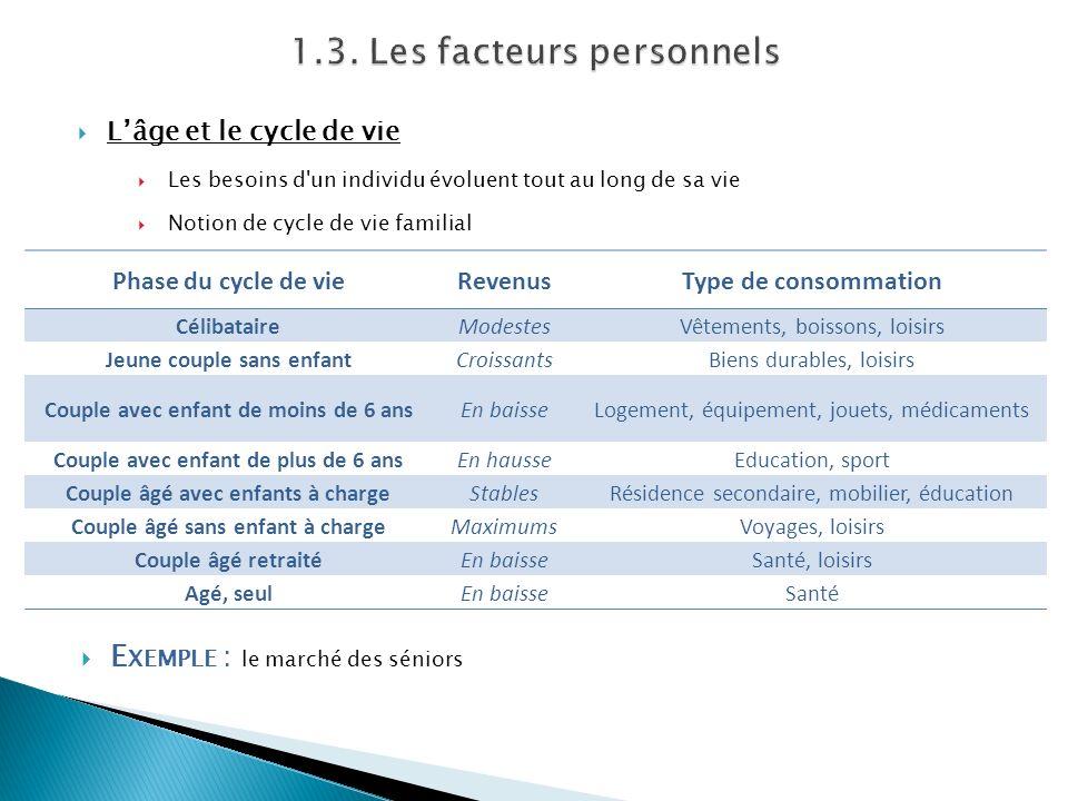 1.3. Les facteurs personnels