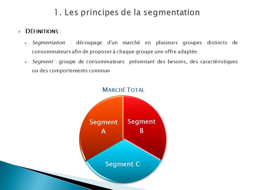 1. Les principes de la segmentation