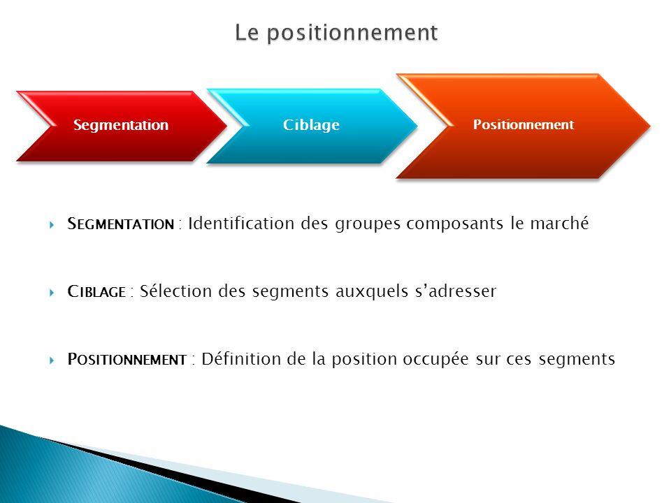 Le positionnement Segmentation. Ciblage. Positionnement. Segmentation : Identification des groupes composants le marché.