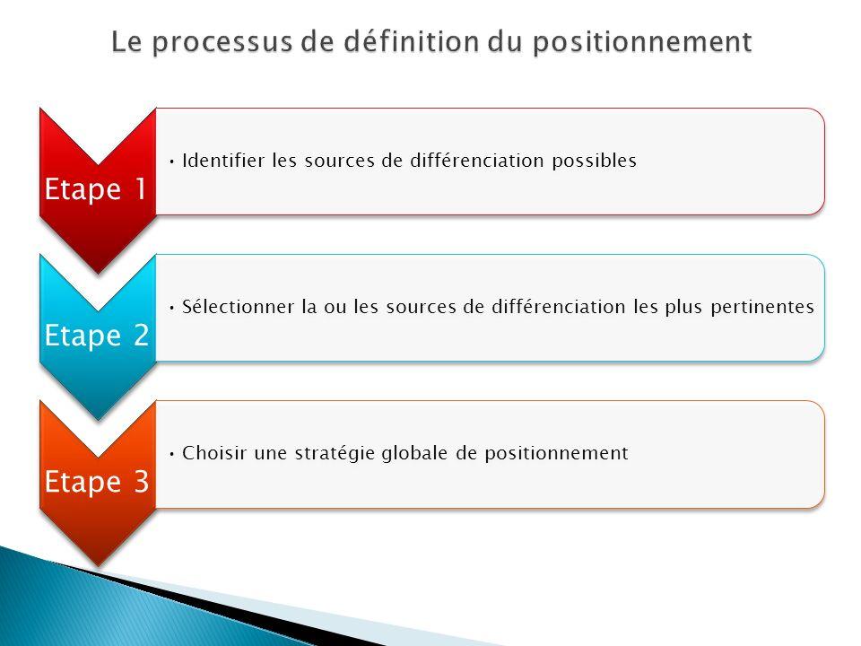 Le processus de définition du positionnement