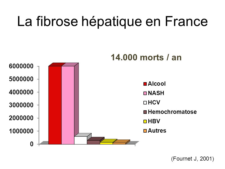 La fibrose hépatique en France