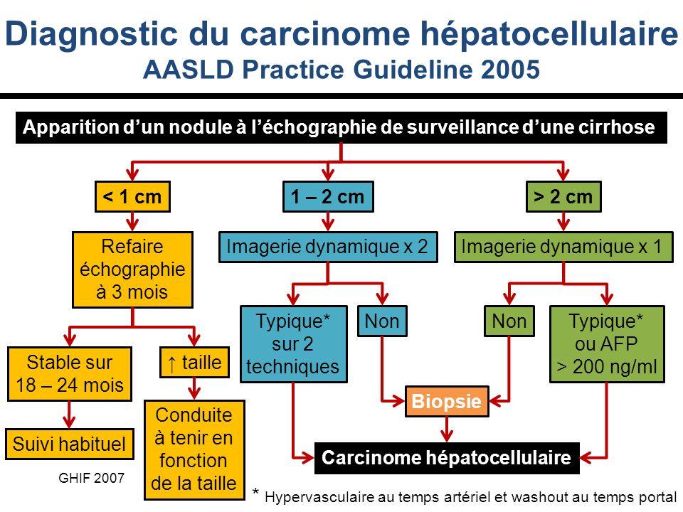 Diagnostic du carcinome hépatocellulaire AASLD Practice Guideline 2005
