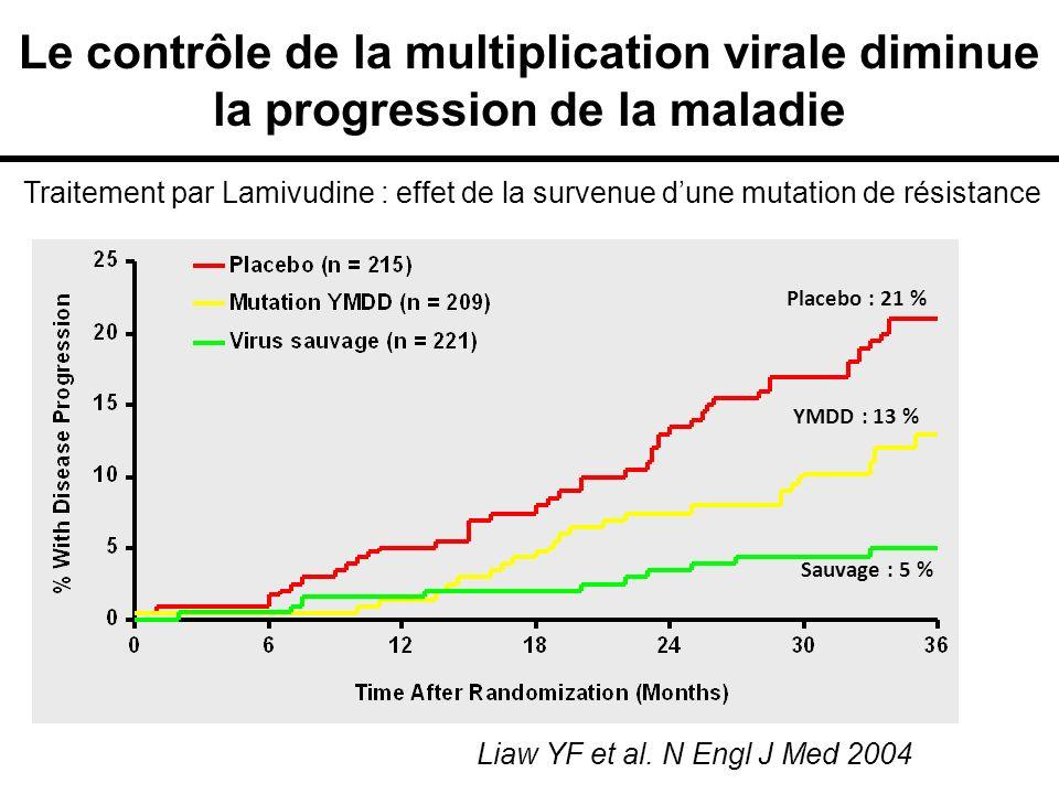 Le contrôle de la multiplication virale diminue la progression de la maladie