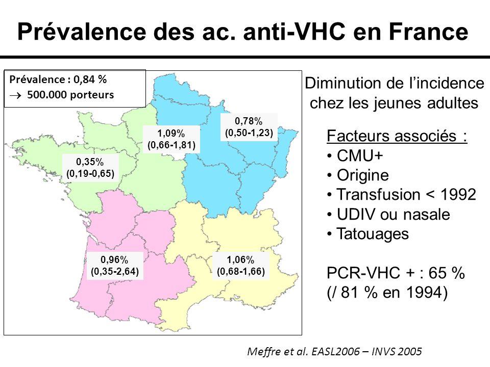 Prévalence des ac. anti-VHC en France