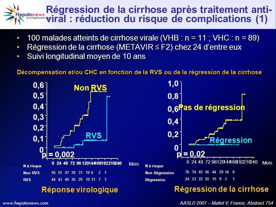 Régression de la cirrhose après traitement anti-viral : réduction du risque de complications (1)