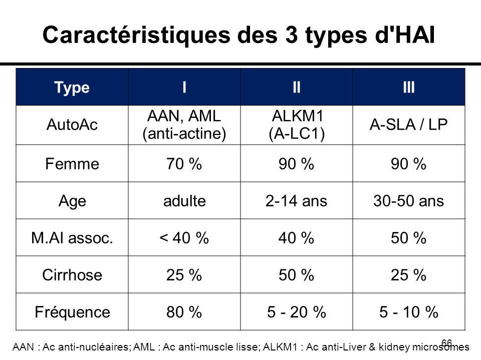 Caractéristiques des 3 types d HAI