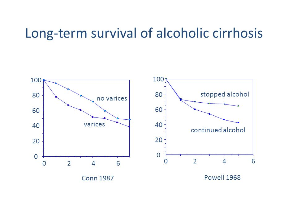 Long-term survival of alcoholic cirrhosis