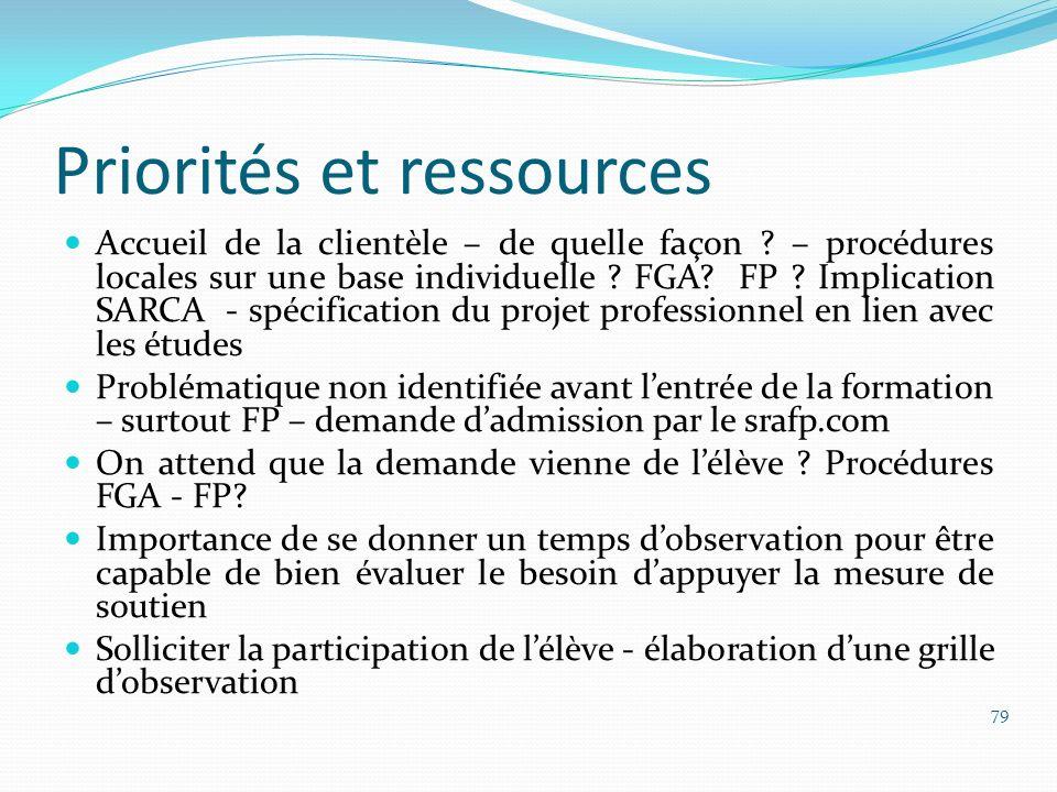 Priorités et ressources