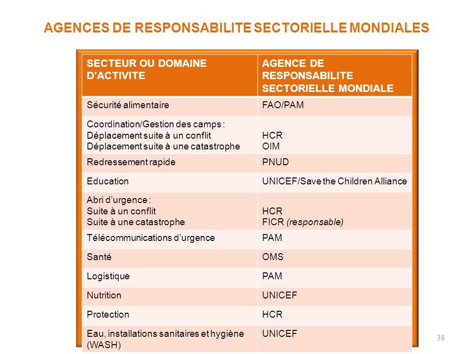 AGENCES DE RESPONSABILITE SECTORIELLE MONDIALES