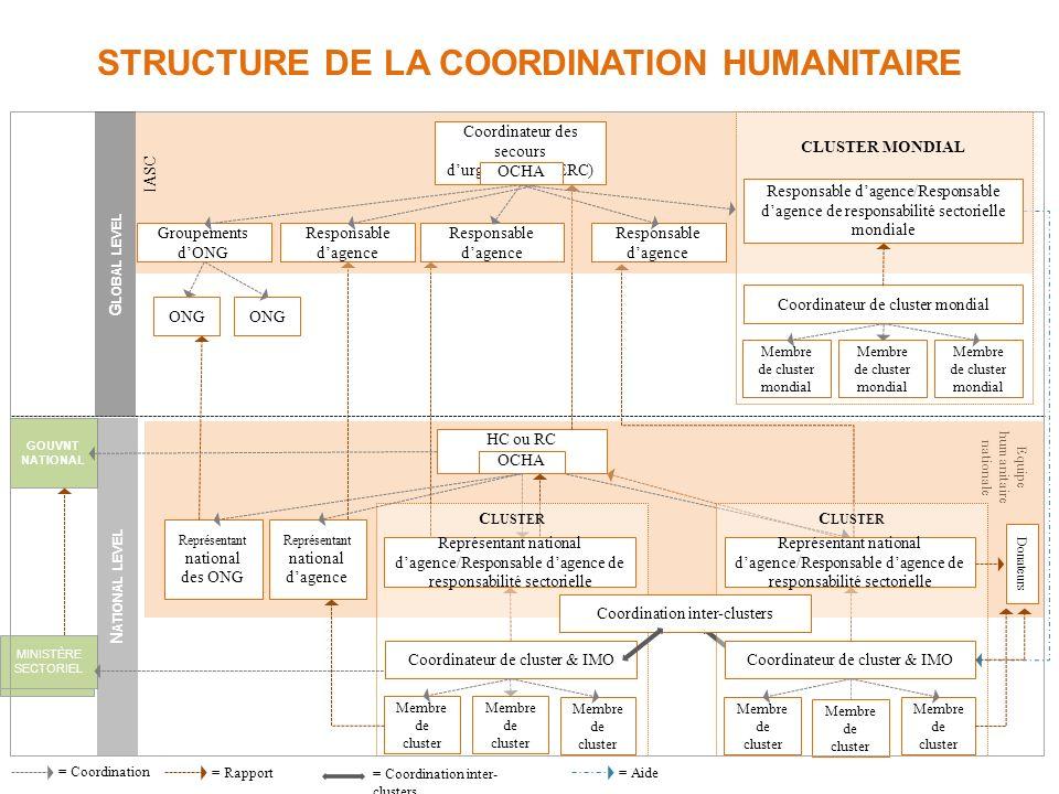 Structure DE LA COORDINATION HUMANITAIRE