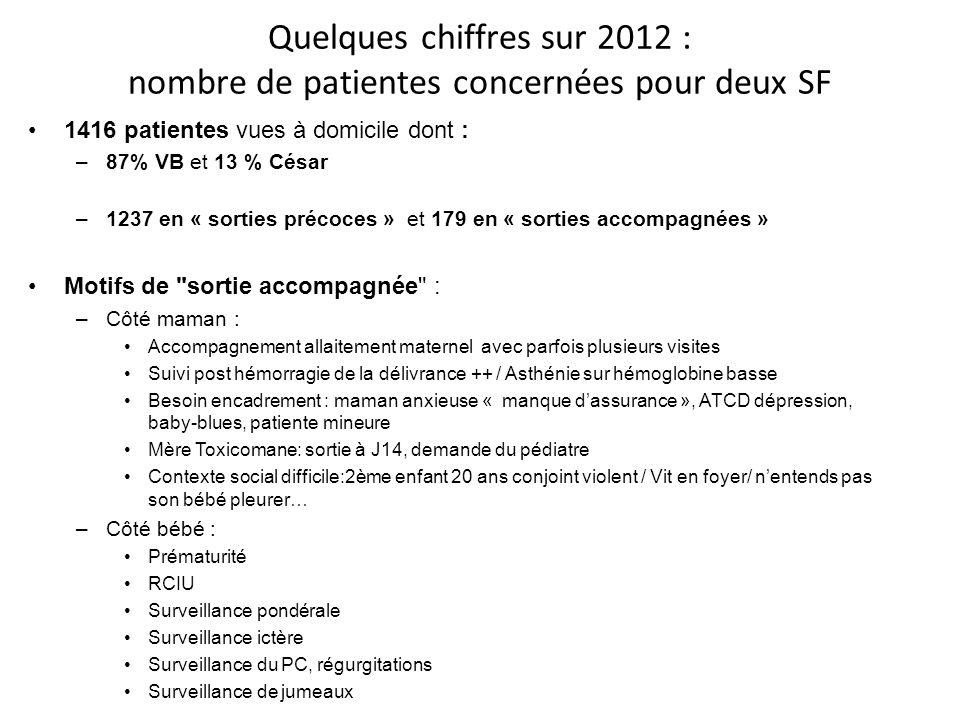 Quelques chiffres sur 2012 : nombre de patientes concernées pour deux SF
