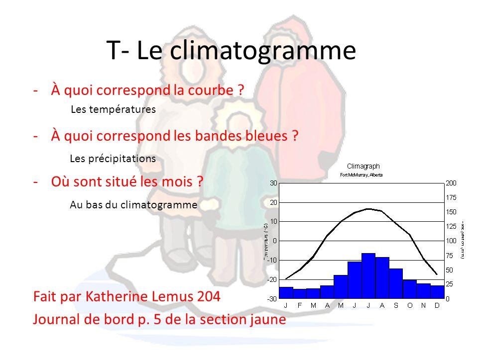 T- Le climatogramme À quoi correspond la courbe