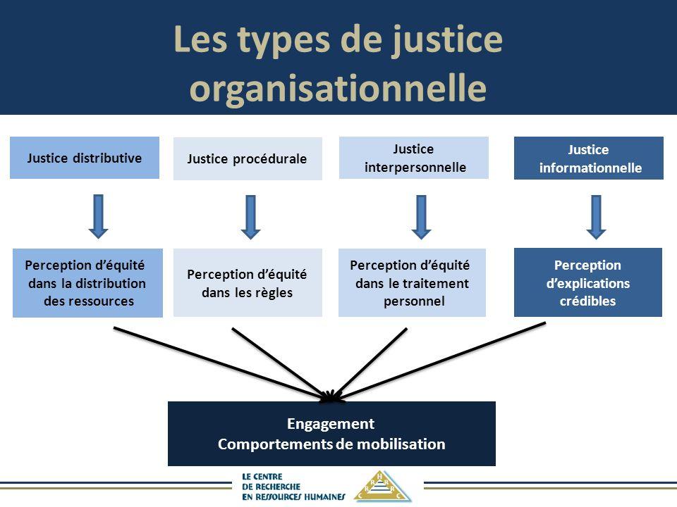 Les types de justice organisationnelle