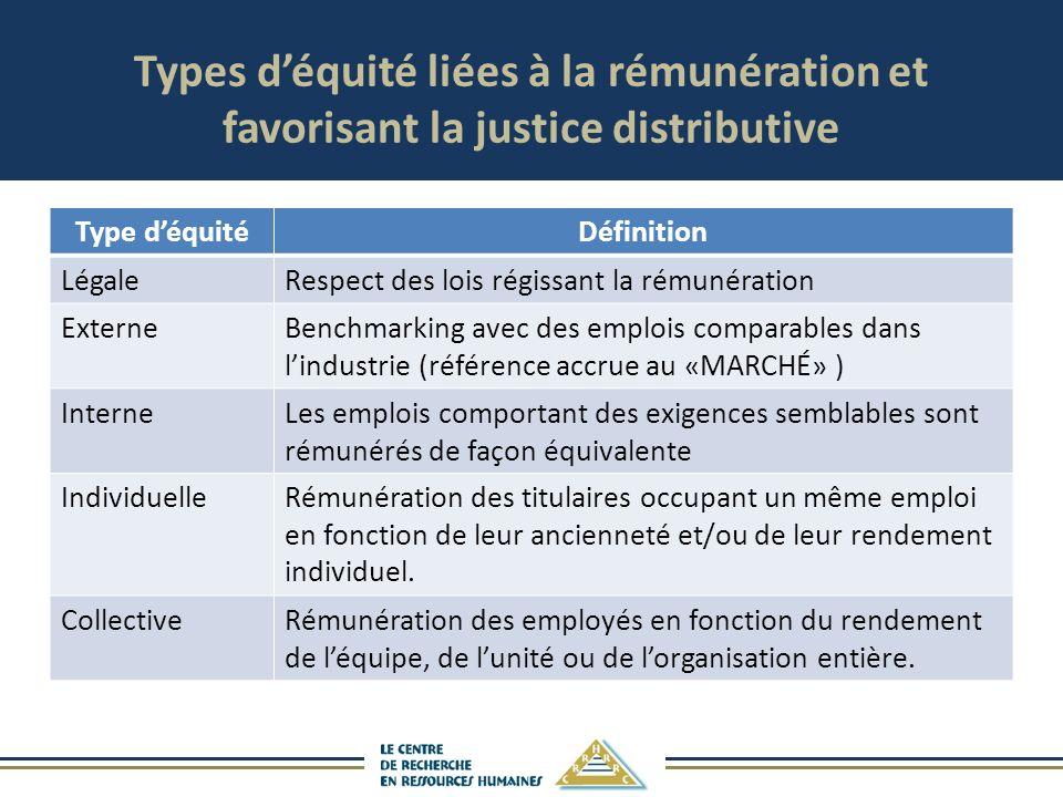 Types d'équité liées à la rémunération et favorisant la justice distributive