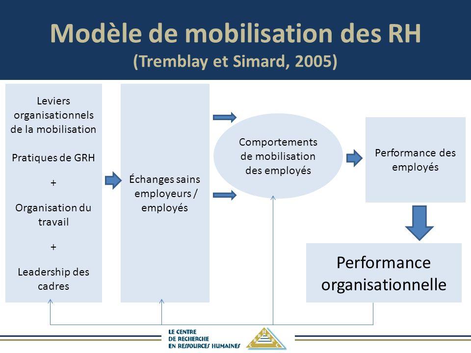 Modèle de mobilisation des RH (Tremblay et Simard, 2005)