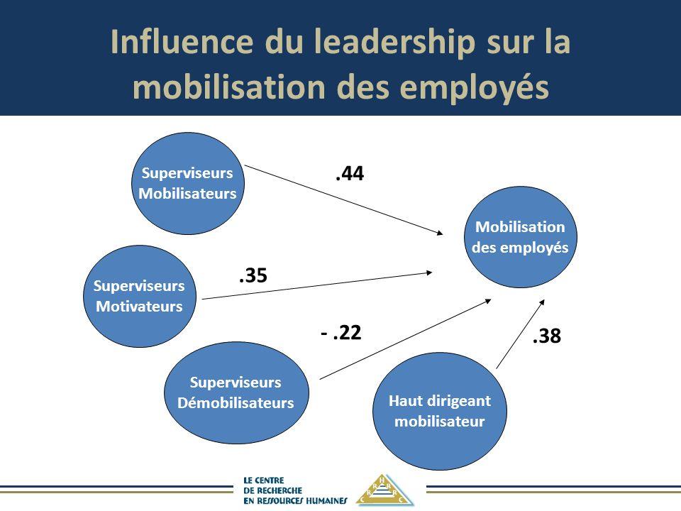 Influence du leadership sur la mobilisation des employés