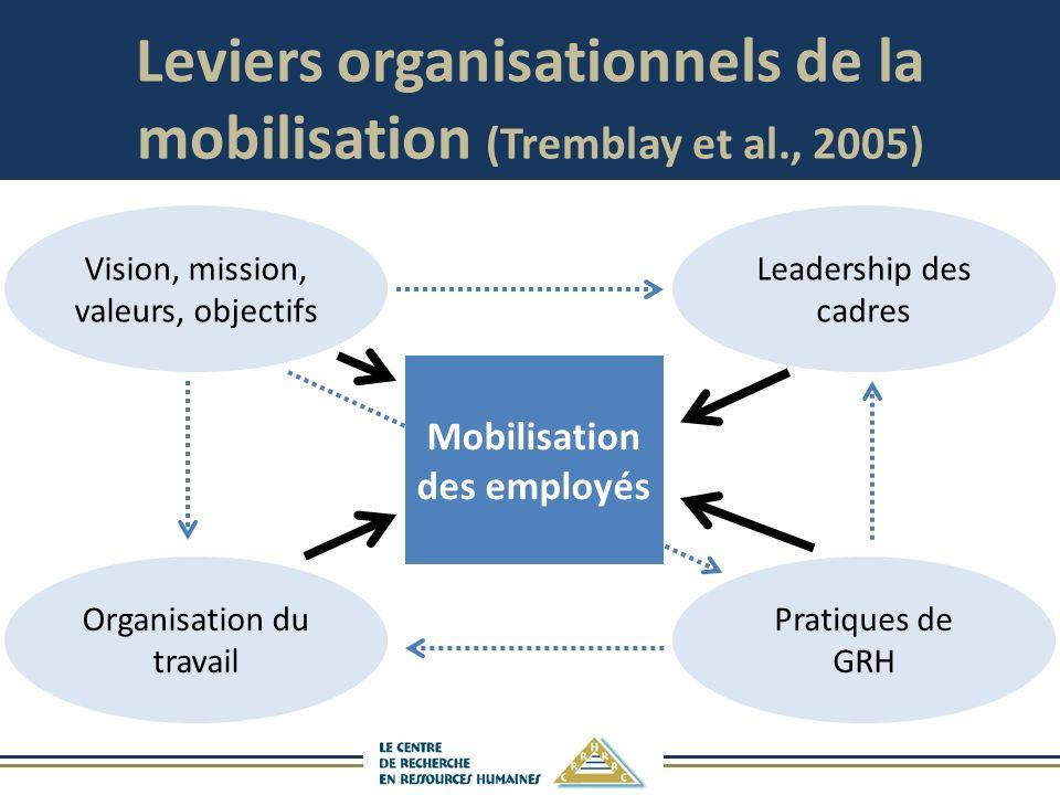 Leviers organisationnels de la mobilisation (Tremblay et al., 2005)