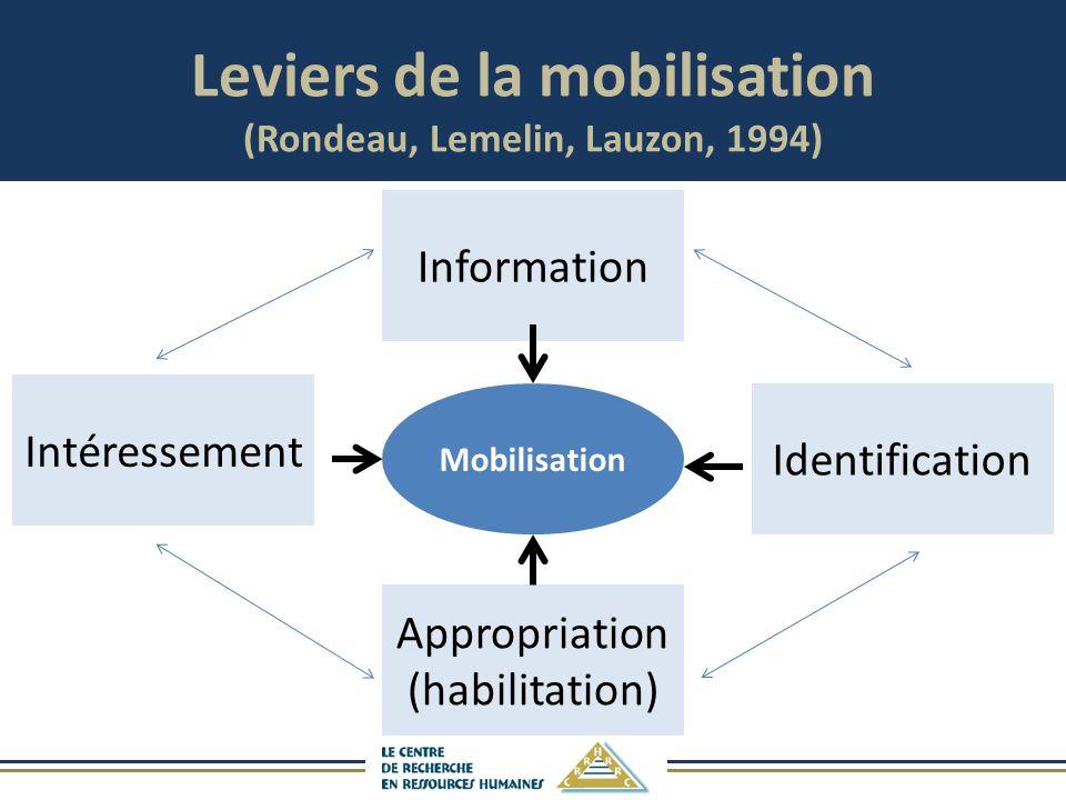 Leviers de la mobilisation (Rondeau, Lemelin, Lauzon, 1994)