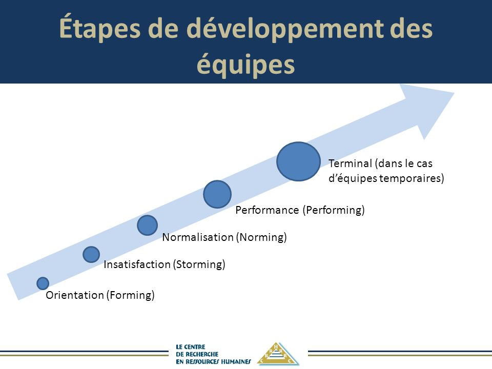 Étapes de développement des équipes