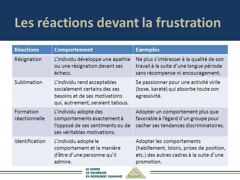 Les réactions devant la frustration