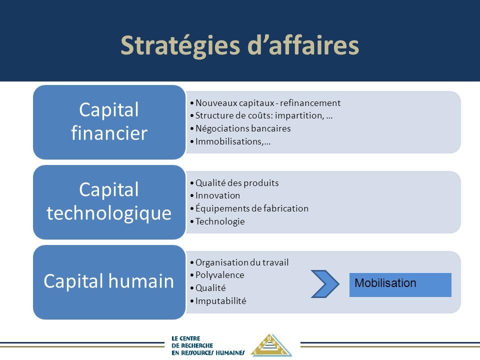 Stratégies d'affaires