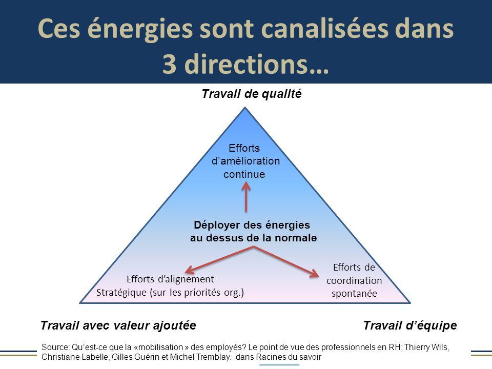 Ces énergies sont canalisées dans 3 directions…