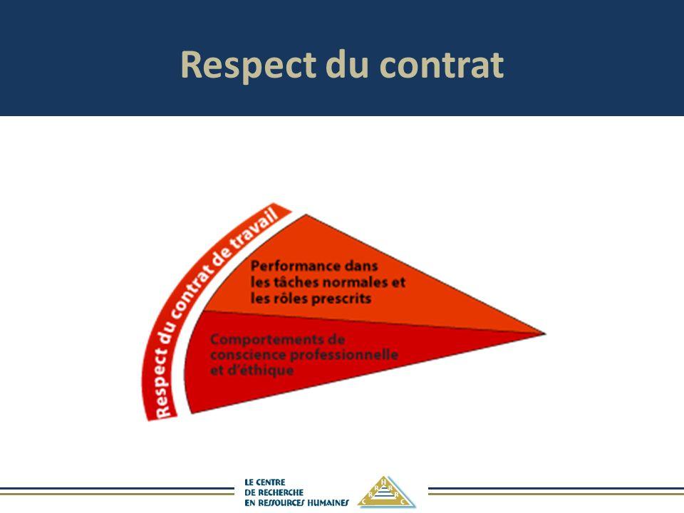 Respect du contrat