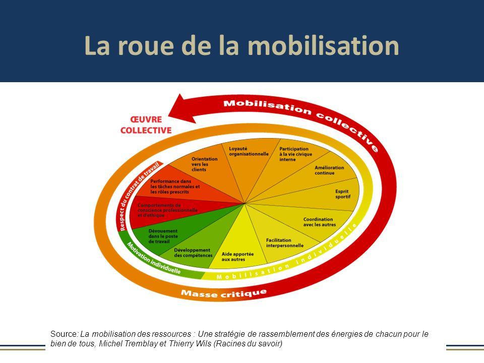 La roue de la mobilisation