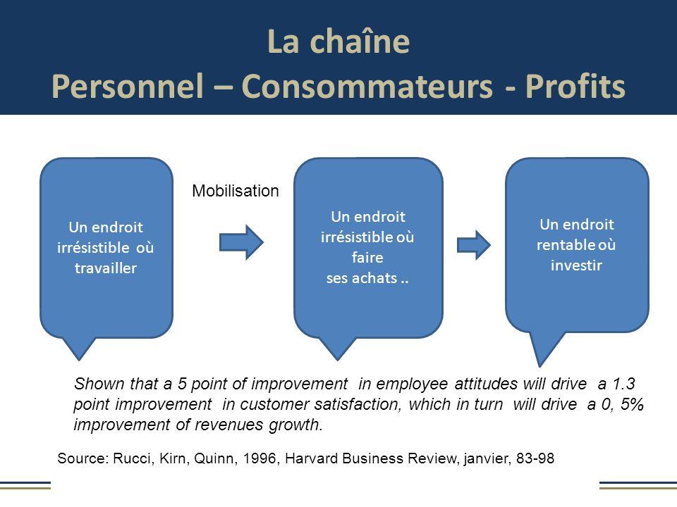 La chaîne Personnel – Consommateurs - Profits