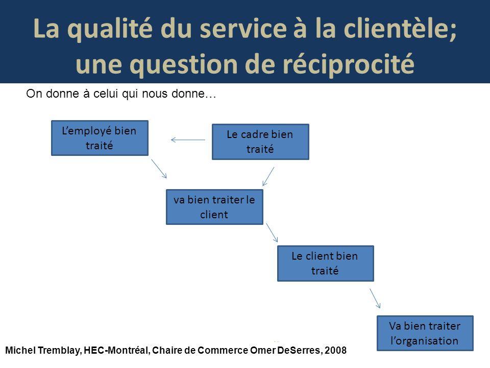 La qualité du service à la clientèle; une question de réciprocité