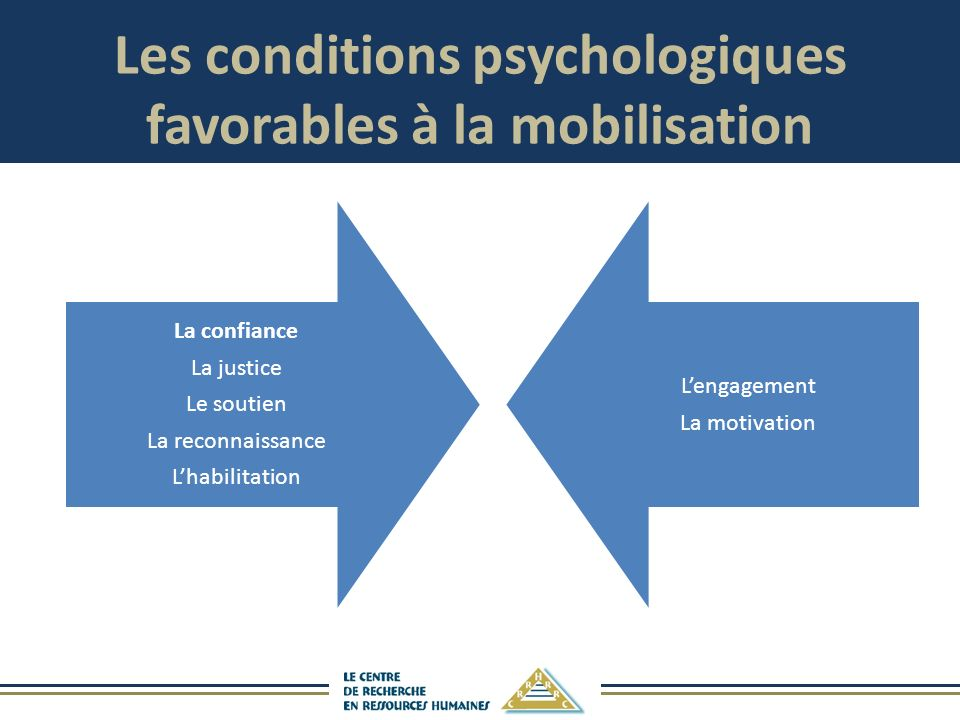Les conditions psychologiques favorables à la mobilisation