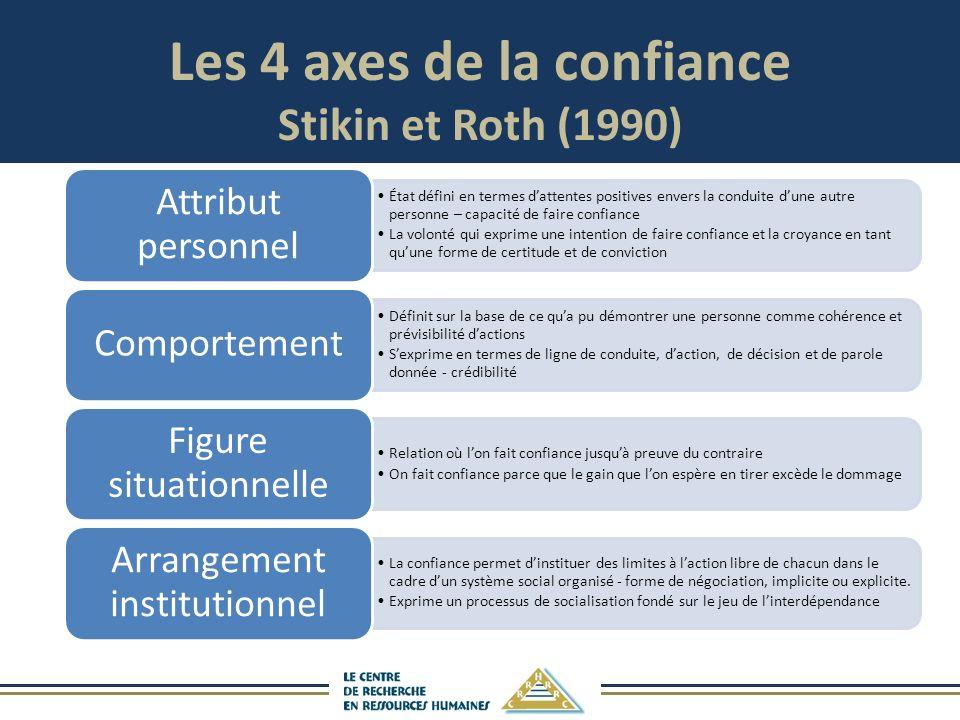 Les 4 axes de la confiance Stikin et Roth (1990)