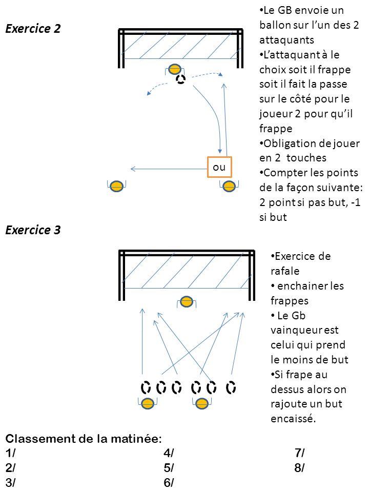 Exercice 2 Exercice 3 Le GB envoie un ballon sur l'un des 2 attaquants