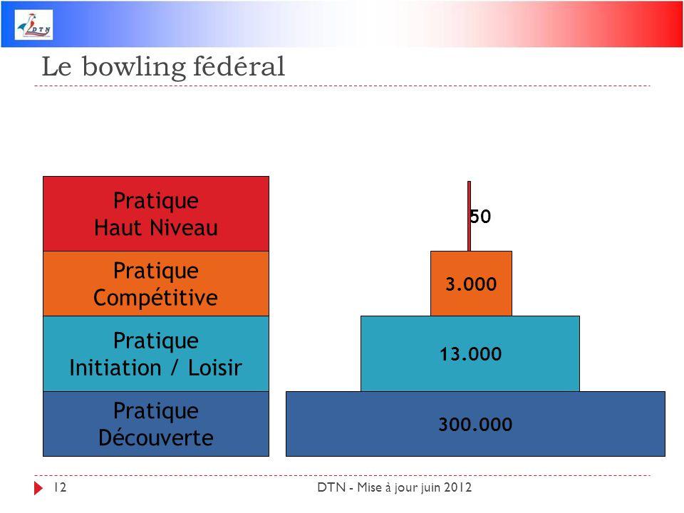 Le bowling fédéral Pratique Haut Niveau Pratique Compétitive Pratique