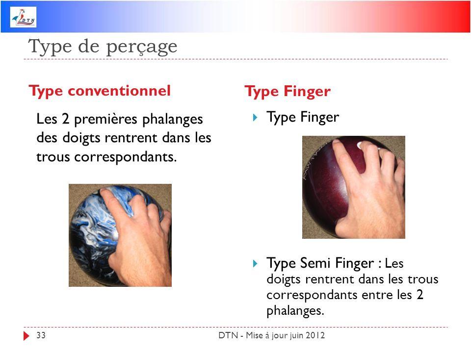 Type de perçage Type conventionnel Type Finger