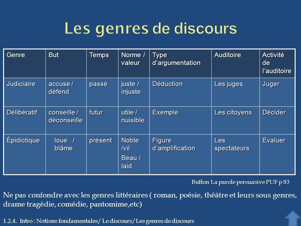 Les genres de discours Genre. But. Temps. Norme / valeur. Type d'argumentation. Auditoire. Activité de l'auditoire.