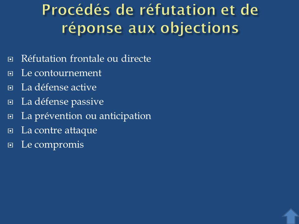 Procédés de réfutation et de réponse aux objections