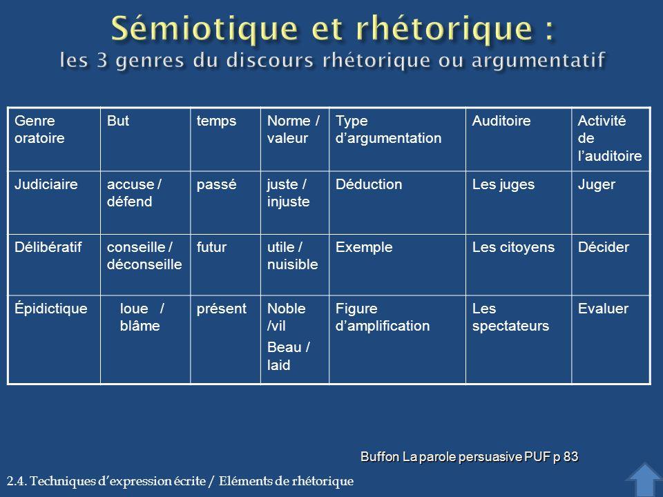 Buffon La parole persuasive PUF p 83