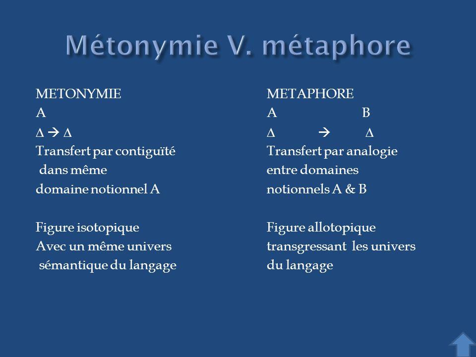 Métonymie V. métaphore METONYMIE METAPHORE A A B D  D D  D
