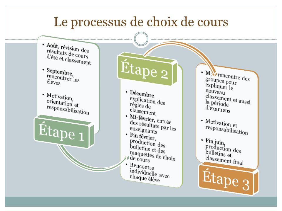 Le processus de choix de cours