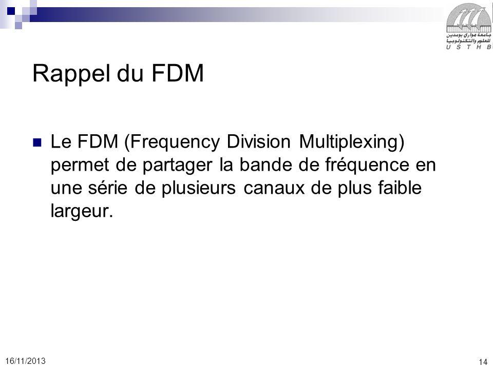 Rappel du FDM