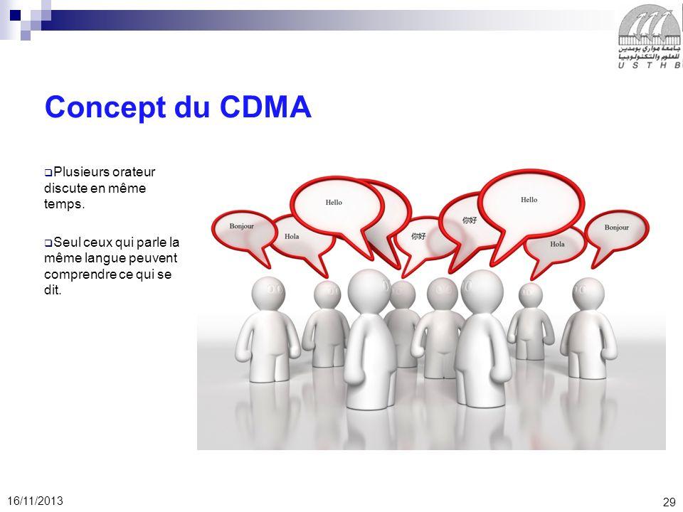 Concept du CDMA Plusieurs orateur discute en même temps.